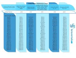 Crop Factor Chart Crop Factor Reference Chart Photography Photography
