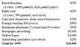 Hotel Resort Business Plan Executive Summary Company Summary