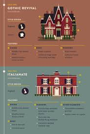 Small Picture Most Popular Iconic Home Design Styles