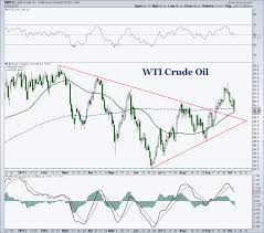 Investing Crude Oil Chart Crude Oil Chart Spotlight Will Near Term Price Support Hold