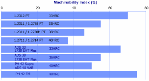 Steel Machinability Chart Machinability Index For Pre Treated Steels Download
