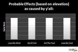 Chart Off Dmx