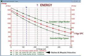 6 8 Vs 308 Ballistics Chart 51 Unexpected Firing Line Forums