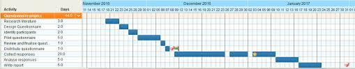 Example Of A Gantt Chart For A Research Proposal Visualising Your Phd Using A Gantt Chart Uob Pgr Development
