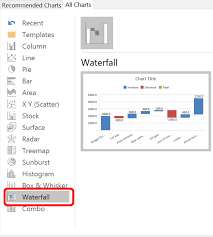 Waterfall Chart Budget Vs Actual How To Create Waterfall Charts In Excel