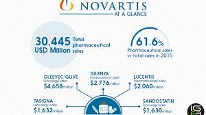 Pharmaceutical Sales Companies Barca Fontanacountryinn Com