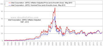Intel Stock Price Chart Intel Corporation Inflation Adjusted Chart Intc About