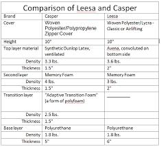 Foam Density Chart Leesa Mattress Memory Foam Mattress