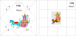 Moon Chart Astrology Yogas From Moon Chart Or Chandra Kundali