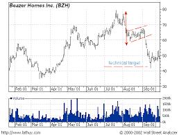 Bear Flag Pattern Custom Trading Stocks Chart Patterns Bear Flag