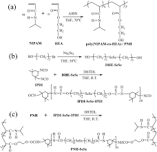 oxidation and thermo responsive poly n isopropylacrylamide co  image file c4ra13500h s2 tif