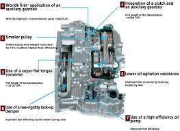 information about the mirage cvt jatco cvt7 jf015e operation information about the mirage cvt jatco cvt7 jf015e operation video diagrams