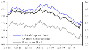 Corporate Bond Spreads Chart Sterling Bumping Into Brexit Ceiling Capital Economics