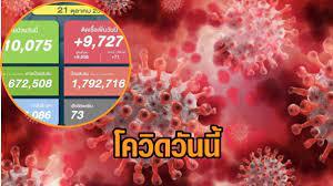 โควิดวันนี้ ยอดติดเชื้อ 9,727 ราย เสียชีวิต 73 ราย