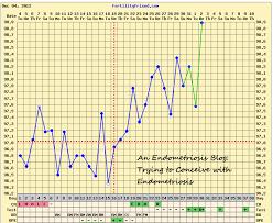 Fertility Friend Bbt Charts Fertility Friend Bbt Charts Pregnancy Chart Patterns