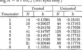 Table Vi From Re Evaluation Of The Schiotz Tonometer