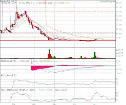 Vape Stock Chart Stock Technical Analysis Analysis Of Vape Based On Ema
