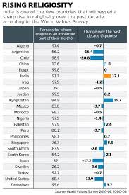 Why Indias Growing Religiosity Is An Economic Challenge