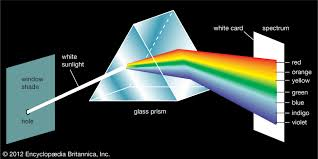 Light Through A Prism Where Does Light Go If It Is In A Glass Prism And Why