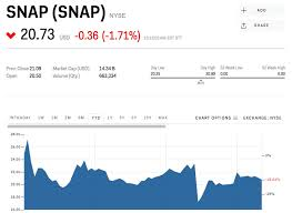 Jpmorgan Snapchat Isnt Adding Enough Users And The Stock