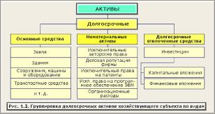 Курсовая работа Анализ пассивов предприятия ОАО САРМАТ  Долгосрочные и текущие активы в свою очередь подразделяются следующим образом