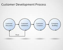 Customer Service and Consulting Powerpoint Templates   Business