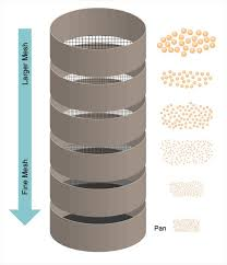 Sieve Analysis Particle Technology Labs