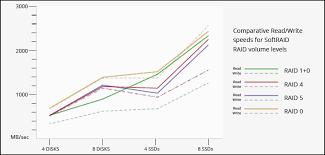 Hard Drive Performance Chart Raid Levels Explained