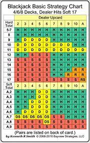 Blackjack Basic Strategy Chart 4 6 8 Decks Dealer Hits