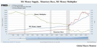 Money Multiplier Chart This Rhyme Is Different Base Money M1 Global Macro Monitor
