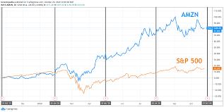Amzn Stock Price 10 Years Ago