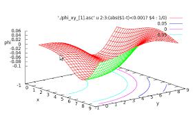 La primera compilación, corrida y resultados | Escuela de Ciencias Físicas  y Matemáticas USAC