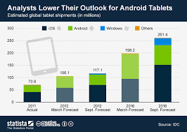 Chart Analysts Lower Their Outlook For Android Tablets