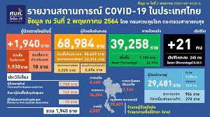 COVID-19: 2 พ.ค. ไทยติดเชื้อเพิ่ม 1,940 คน เสียชีวิตเพิ่ม 21 คน | ประชาไท  Prachatai.com