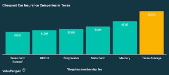 Car Insurance Quotes Texas Enchanting Who Has The Cheapest Auto Insurance Quotes In Texas Cheap Companies