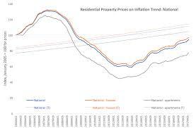 True Economics 12 8 17 Are Irish Property Prices On A