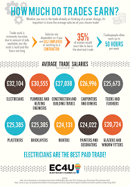 Industrial Electrician Salary How Much Do Electricians Earn Average Electrician Salary 2018