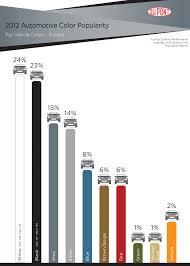 2012 Dupont Automotive Color Popularity Report Showcases
