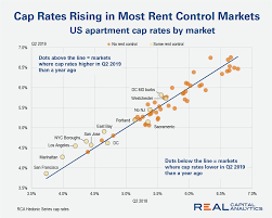 Rent Control Is Pushing Up Us Apartment Cap Rates Real
