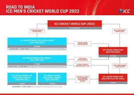 Icc Release New Qualification Scenario For 2023 Cricket
