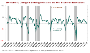 Conference Board Leading Indicators Chart Conference Board Lei A Recession Indicator Ticker Tape
