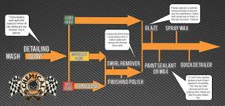 Chemical Guys Detailing Flow Chart Awesome Auto Detailing Flow Chart From The Chemical Guys