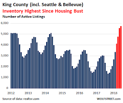 King County Median Home Price Chart Bubble Trouble Seattle Bellevue Metro Housing Market Goes