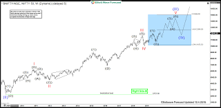 Nifty Long Term Elliott Wave View Super Cycle Wave Iii In