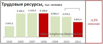 Трудовые ресурсы Беларуси sergiscorp Другими словами трудовые ресурсы это все те кто должен работать по возрасту плюс те кто работает но не должен по возрасту и минус те кто не