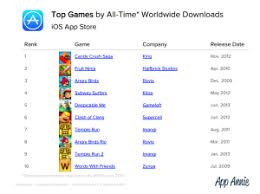 App Annie Charts Facebook Most Downloaded Ios App Ever App Annie