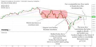 Dow Futures Daily Chart Us Stock Market Analysis January 25 2019