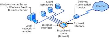 windows home server router setup technet articles united basic home network diagram at Home Network Server Diagram