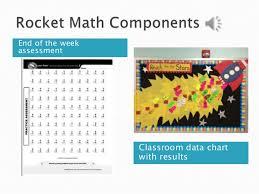 Rocket Math Chart Edol 562 Project