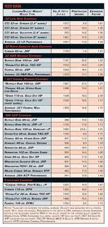 Gun Caliber Strength Chart American Rifleman Handgun Stopping Power Sizing Up Your
